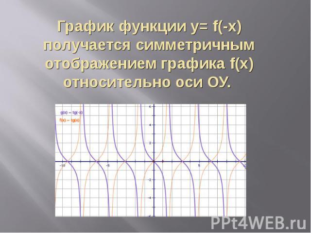 График функции y= f(-x) получается симметричным отображением графика f(x) относительно оси ОУ.