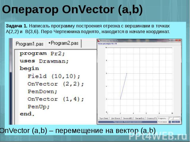 Оператор OnVector (a,b) Задача 1. Написать программу построения отрезка с вершинами в точках А(2,2) и В(3,6). Перо Чертежника поднято, находится в начале координат. OnVector (a,b) – перемещение на вектор (a,b)