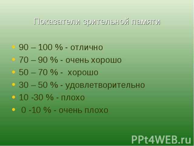 Показатели зрительной памяти 90 – 100 % - отлично70 – 90 % - очень хорошо50 – 70 % - хорошо30 – 50 % - удовлетворительно10 -30 % - плохо 0 -10 % - очень плохо