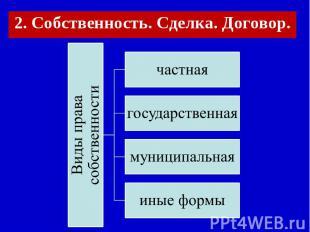 2. Собственность. Сделка. Договор. Виды права собственностичастнаягосударственна
