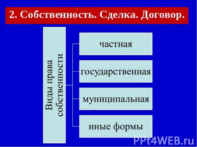 2. Собственность. Сделка. Договор. Виды права собственностичастнаягосударственнаямуниципальнаяиные формы
