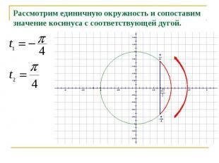 Рассмотрим единичную окружность и сопоставим значение косинуса с соответствующей