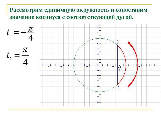 Рассмотрим единичную окружность и сопоставим значение косинуса с соответствующей дугой.