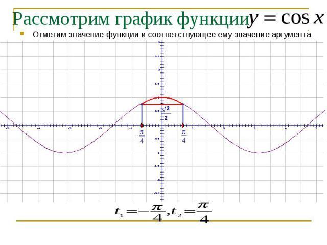 Рассмотрим график функции Отметим значение функции и соответствующее ему значение аргумента
