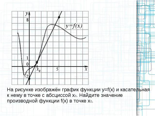 На рисунке изображён график функции y=f(x) и касательная к нему в точке с абсциссой x0. Найдите значение производной функции f(x) в точке x0.