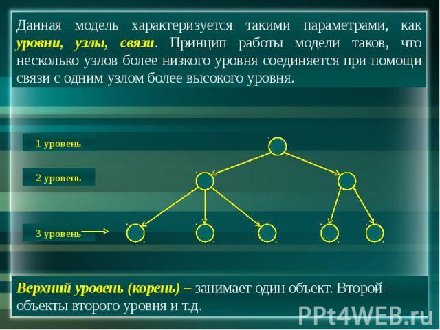 Данная модель характеризуется такими параметрами, как уровни, узлы, связи. Принцип работы модели таков, что несколько узлов более низкого уровня соединяется при помощи связи с одним узлом более высокого уровня. Верхний уровень (корень) – занимает од…