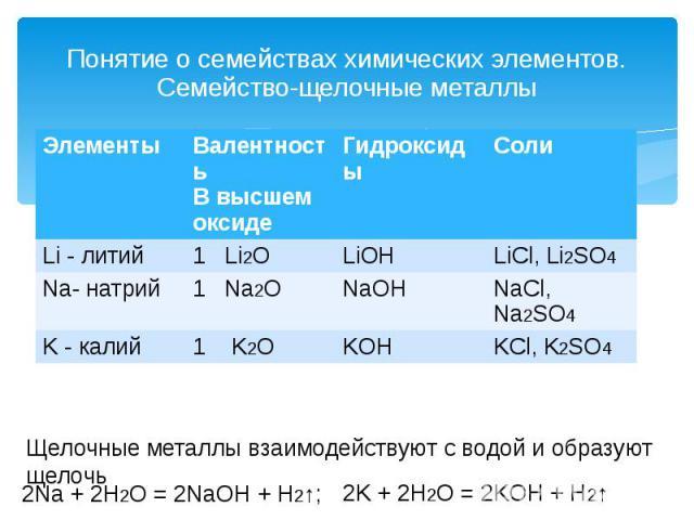 Понятие о семействах химических элементов. Семейство-щелочные металлы Щелочные металлы взаимодействуют с водой и образуют щелочь 2Na + 2H2O = 2NaOH + H2↑; 2K + 2H2O = 2KOH + H2↑