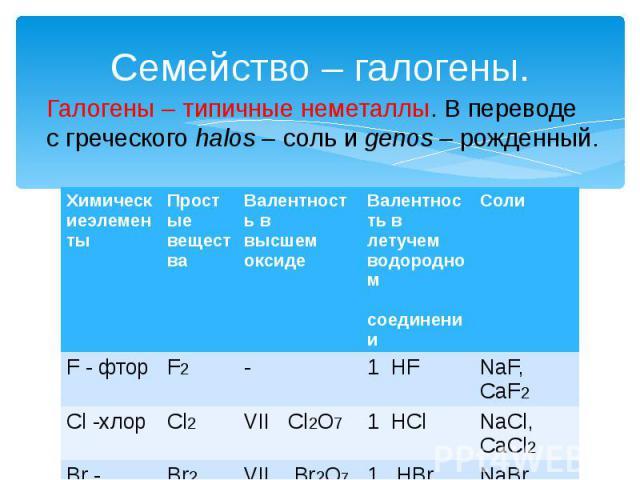 Семейство – галогены. Галогены – типичные неметаллы. В переводе с греческого halos – соль и genos – рожденный.
