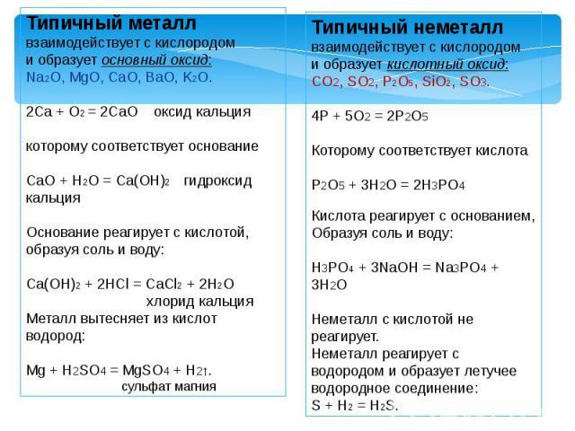 Типичный металл взаимодействует с кислородоми образует основный оксид:Na2O, MgO, CaO, BaO, K2O.2Ca + O2 = 2CaO оксид кальциякоторому соответствует основаниеСaO + H2O = Ca(OH)2 гидроксид кальция Основание реагирует с кислотой, образуя соль и воду:Ca(…