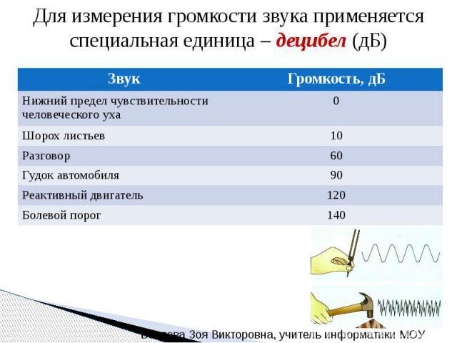 Для измерения громкости звука применяется специальная единица – децибел (дБ)