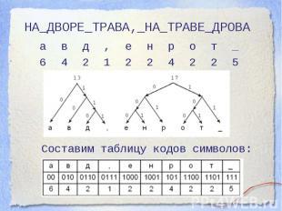 НА_ДВОРЕ_ТРАВА,_НА_ТРАВЕ_ДРОВА Составим таблицу кодов символов: