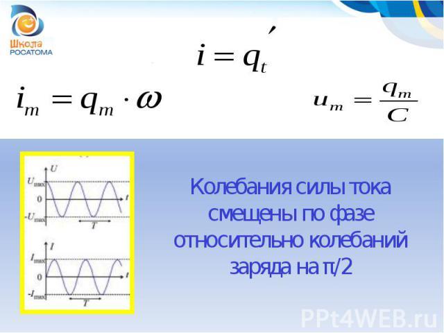 Колебания силы тока смещены по фазе относительно колебаний заряда на π/2