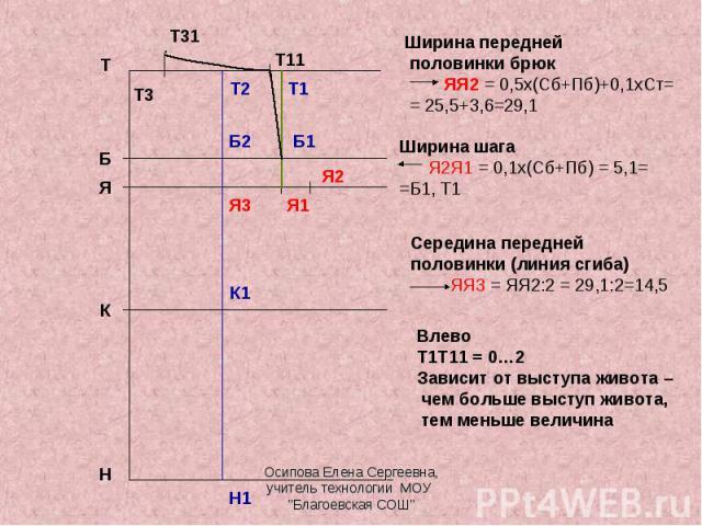 Ширина передней половинки брюк ЯЯ2 = 0,5х(Сб+Пб)+0,1хСт= = 25,5+3,6=29,1 Ширина шага Я2Я1 = 0,1х(Сб+Пб) = 5,1==Б1, Т1 Середина передней половинки (линия сгиба) ЯЯ3 = ЯЯ2:2 = 29,1:2=14,5 ВлевоТ1Т11 = 0…2Зависит от выступа живота – чем больше выступ ж…