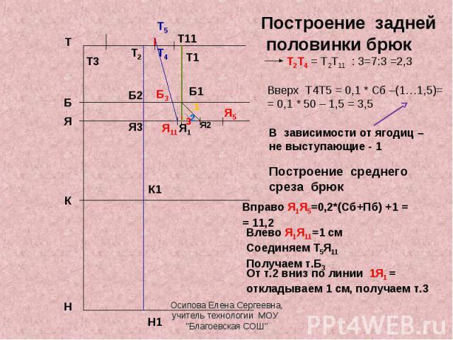 Построение задней половинки брюк Т2Т4 = Т2Т11 : 3=7:3 =2,3 Вверх Т4Т5 = 0,1 * Сб –(1…1,5)== 0,1 * 50 – 1,5 = 3,5 В зависимости от ягодиц – не выступающие - 1 Построение среднего среза брюк Вправо Я1Я5=0,2*(Сб+Пб) +1 == 11,2 От т.2 вниз по линии 1Я1 …
