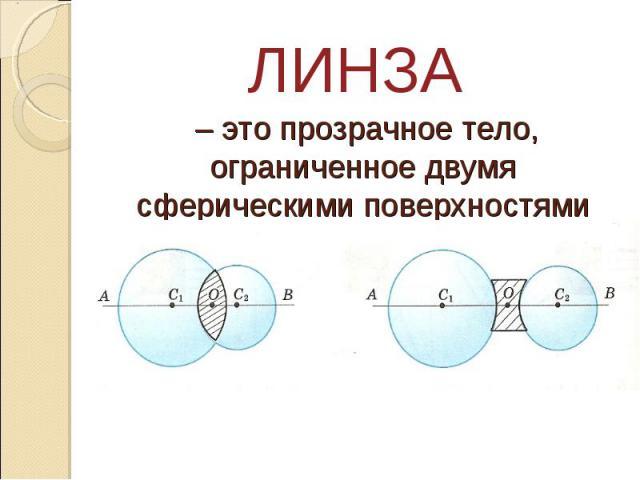ЛИНЗА – это прозрачное тело, ограниченное двумя сферическими поверхностями