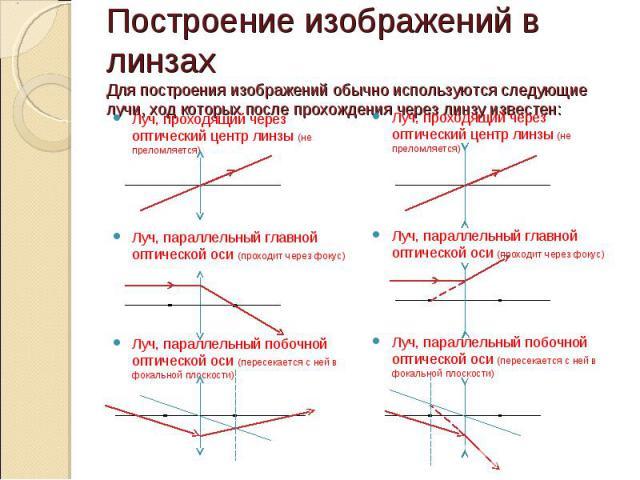 Построение изображений в линзахДля построения изображений обычно используются следующие лучи, ход которых после прохождения через линзу известен: Луч, проходящий через оптический центр линзы (не преломляется)Луч, параллельный главной оптической оси …