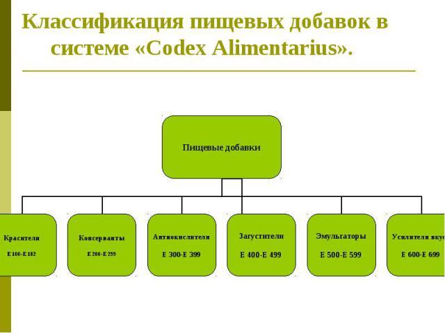 Классификация пищевых добавок в системе «Codex Alimentarius».