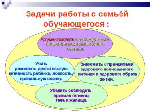 Задачи работы с семьёй обучающегося : Аргументировать в необходимости получения