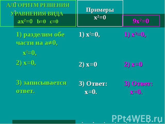 АЛГОРИТМ РЕШЕНИЯ УРАВНЕНИЯ ВИДА ax2=0 b=0 c=0 1) разделим обе части на а0, х2=0, 2) х=0,3) записывается ответ. Примерыx2=0 1) x2=0,2) x=0 3) Ответ: х=0. 9х2=0 1) x2=0,2) x=0 3) Ответ: х=0.