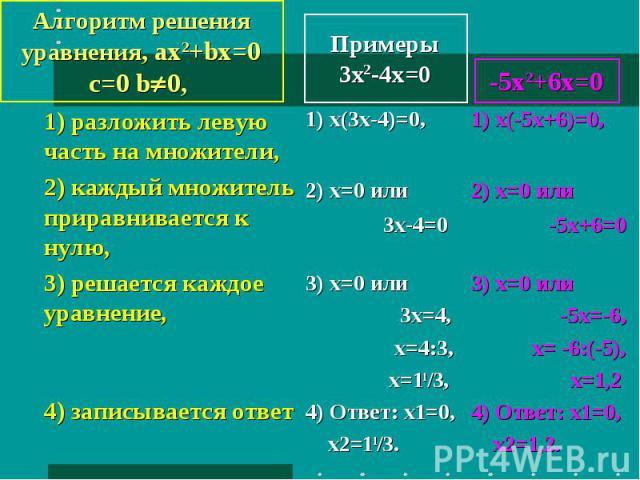 Алгоритм решения уравнения, ax2+bx=0 c=0 b0, 1) разложить левую часть на множители, 2) каждый множитель приравнивается к нулю, 3) решается каждое уравнение, 4) записывается ответ Примеры3x2-4x=0 1) х(3х-4)=0,2) x=0 или 3х-4=0 3) х=0 или 3х=4, х=4:3,…