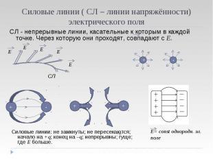 Силовые линии ( СЛ – линии напряжённости) электрического поля СЛ - непрерывные л