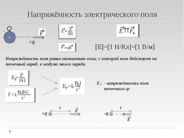 Напряжённость электрического поля [E]=[1 H/Кл]=[1 В/м] Напряжённость поля равна отношению силы, с которой поле действует на точечный заряд, к модулю этого заряда. - напряжённость поля точечного q0
