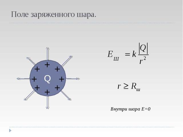 Поле заряженного шара. Внутри шара Е=0