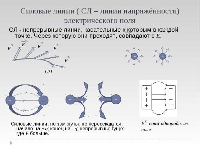 Силовые линии ( СЛ – линии напряжённости) электрического поля СЛ - непрерывные линии, касательные к которым в каждой точке. Через которую они проходят, совпадают с Е. Силовые линии: не замкнуты; не пересекаются; начало на +q; конец на –q; непрерывны…