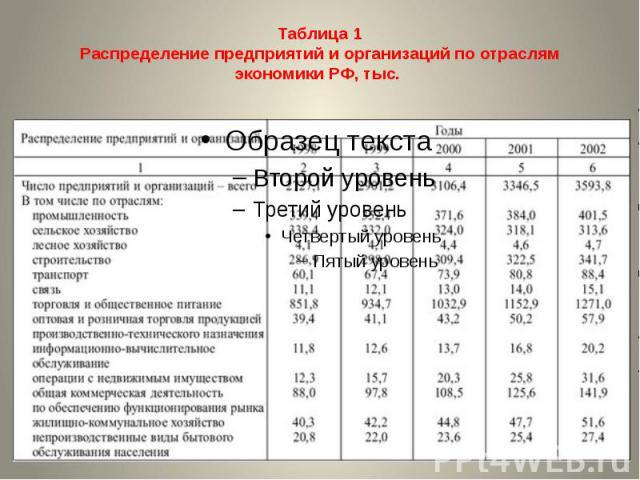 Таблица 1Распределение предприятий и организаций по отраслям экономики РФ, тыс.