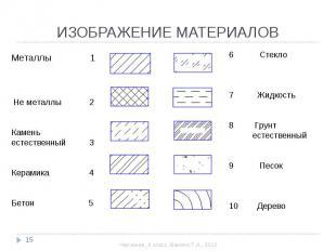 ИЗОБРАЖЕНИЕ МАТЕРИАЛОВ Металлы 1 Не металлы 2Камень естественный 3Керамика 4Бето