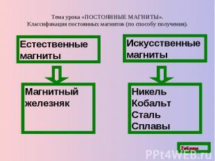 Тема урока «ПОСТОЯННЫЕ МАГНИТЫ».Классификация постоянных магнитов (по способу по
