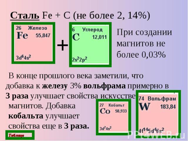 Сталь Fe + С (не более 2, 14%) При создании магнитов не более 0,03% В конце прошлого века заметили, что добавка к железу 3% вольфрама примерно в 3 раза улучшает свойства искусственных магнитов. Добавка кобальта улучшает свойства еще в 3 раза.