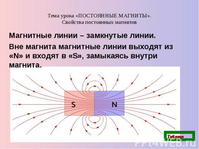 Тема урока «ПОСТОЯННЫЕ МАГНИТЫ».Свойства постоянных магнитов Магнитные линии – замкнутые линии. Вне магнита магнитные линии выходят из «N» и входят в «S», замыкаясь внутри магнита.