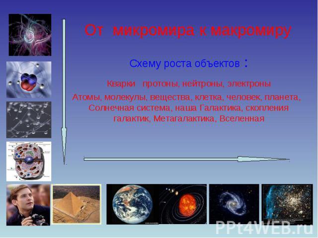 От микромира к макромиру Схему роста объектов : Кварки протоны, нейтроны, электроны Атомы, молекулы, вещества, клетка, человек, планета, Солнечная система, наша Галактика, скопления галактик, Метагалактика, Вселенная