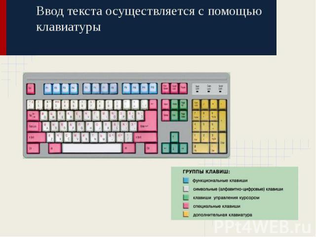 Ввод текста осуществляется с помощью клавиатуры