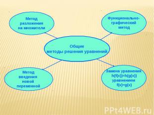 Метод разложения на множители Методвведения новой переменной Общиеметоды решения