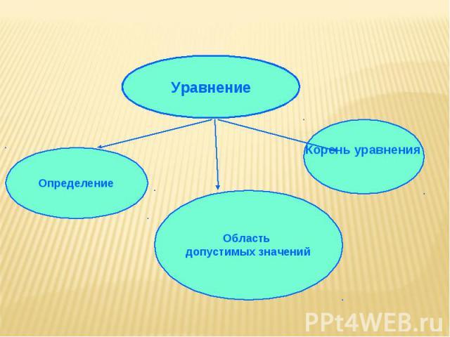Уравнение Определение Корень уравнения Область допустимых значений