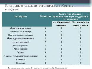 Результаты определения тетрациклина в образцах продуктов
