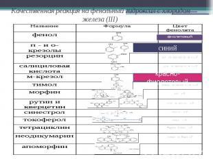 Качественная реакция на фенольный гидроксил с хлоридом железа (III)