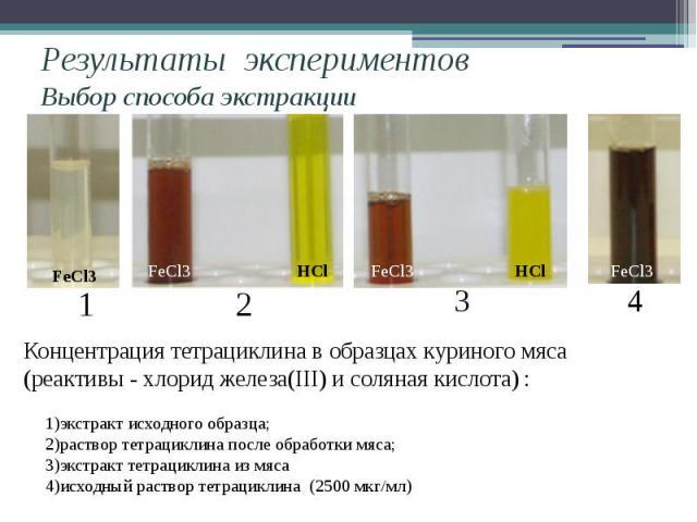 Результаты экспериментовВыбор способа экстракции Концентрация тетрациклина в образцах куриного мяса (реактивы - хлорид железа(III) и соляная кислота) : 1)экстракт исходного образца;2)раствор тетрациклина после обработки мяса; 3)экстракт тетрациклина…