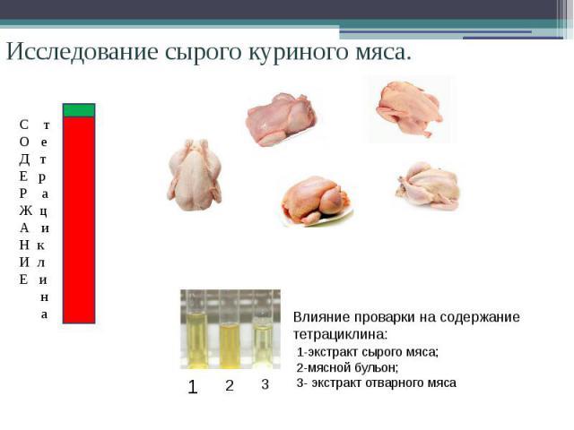 Исследование сырого куриного мяса. Влияние проварки на содержание тетрациклина: 1-экстракт сырого мяса; 2-мясной бульон; 3- экстракт отварного мяса