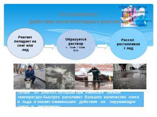 Установлено: Действие антигололедных реагентов Реагент попадает на снег или лед
