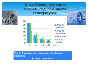 Способность реагентов плавить лед при низких температурах Рис.1. Равновесная пла