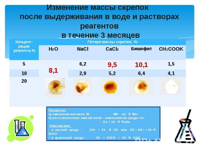 Изменение массы скрепок после выдерживания в воде и растворах реагентов в течение 3 месяцев Процессы:а) окисление металла М : М0 – nē Мn+б) восстановление окислителей – компонентов среды Ох: Ох + nē Redn- Окислители: - в кислой среде : 2Н+ + 2ē Н2 и…