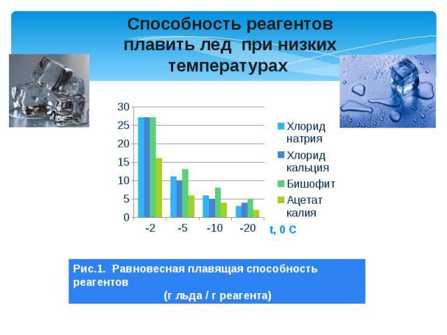 Способность реагентов плавить лед при низких температурах Рис.1. Равновесная плавящая способность реагентов (г льда / г реагента)