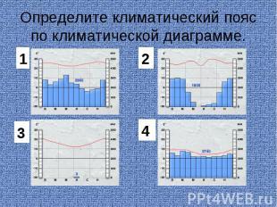 Определите климатический пояс по климатической диаграмме.