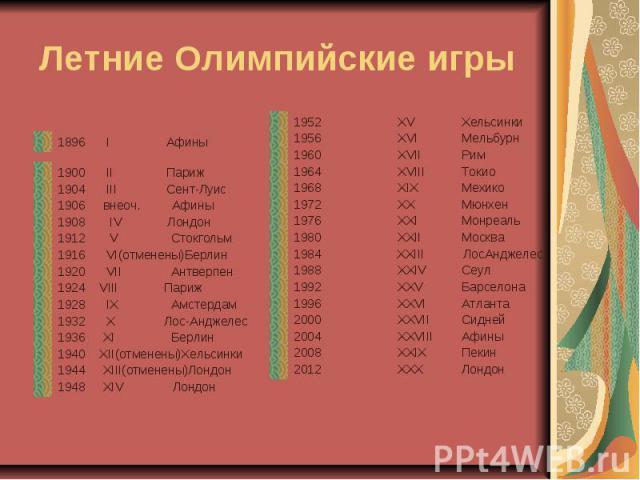 Летние Олимпийские игры 1896 I Афины 1900 II Париж1904 III Сент-Луис1906 внеоч. Афины1908 IV Лондон1912 V Стокгольм1916 VI(отменены)Берлин1920 VII Антверпен1924 VIII Париж1928 IX Амстердам1932 X Лос-Анджелес1936 XI Берлин1940 XII(отменены)Хельсинки1…