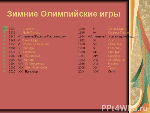 Зимние Олимпийские игры 1924 I Шамони1928II Санкт-Мориц1932 III Лейк-Плэсид1936IV Гармиш-Партенкирхен1940 V(отменены)Гармиш-Партенкирхен1944 VI(отменены) Кортинад'Ампеццо1948 V Санкт-Мориц1952VIОсло1956 VII Кортинад'Ампеццо1960VIIIСкво-Велли1964 IX …