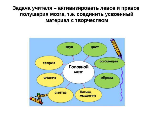 Задача учителя – активизировать левое и правое полушария мозга, т.е. соединить усвоенный материал с творчеством
