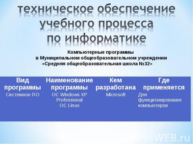 техническое обеспечение учебного процесса по информатике Компьютерные программы в Муниципальном общеобразовательном учреждении «Средняя общеобразовательная школа №32»